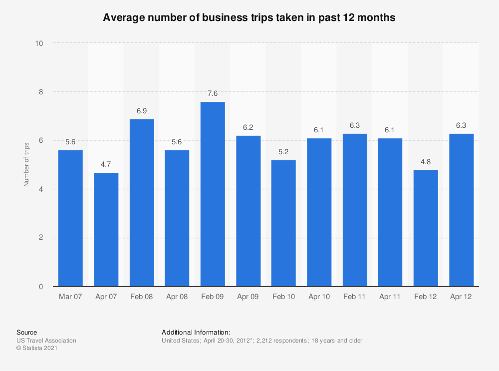 Statistic: Average number of business trips taken in past 12 months | Statista