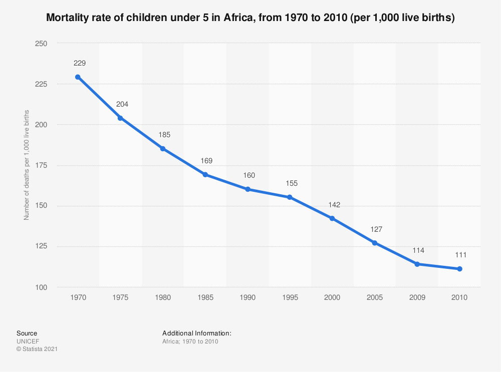 Statistic: Mortality rate of children under 5 in Africa, from 1970 to 2010 (per 1,000 live births)   Statista