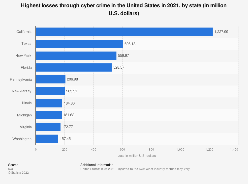 Statistic: Loss through cyber crime in the United States in 2018, by victim state (in million U.S. dollars) | Statista