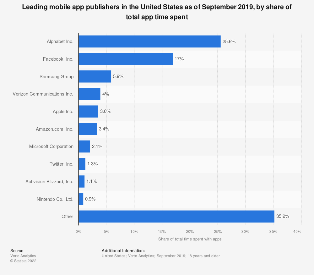 Statistic: Leading mobile app publishers in the United States as of October 2018, by share of total app time spent | Statista