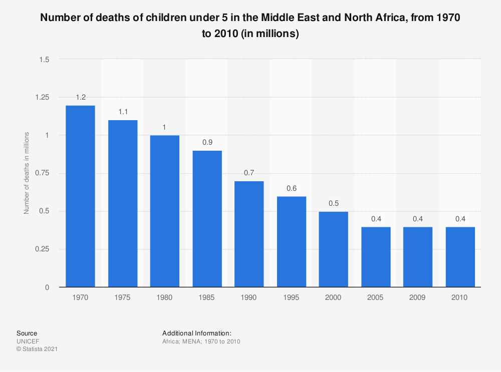 Statistic: Number of deaths of children under 5 in the Middle East and North Africa, from 1970 to 2010 (in millions) | Statista
