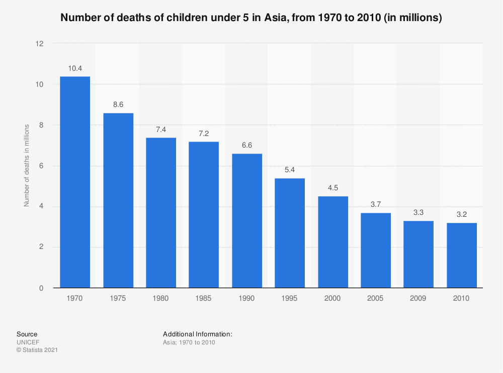 Statistic: Number of deaths of children under 5 in Asia, from 1970 to 2010 (in millions) | Statista