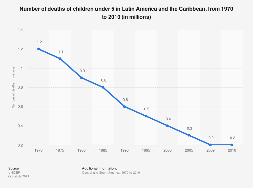 Statistic: Number of deaths of children under 5 in Latin America and the Caribbean, from 1970 to 2010 (in millions) | Statista
