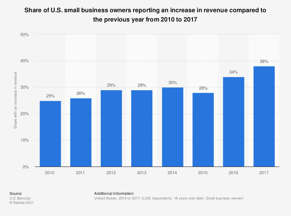 Statistic: Share of U.S. small business owners reporting an increase in revenue compared to the previous year from 2010 to 2017 | Statista