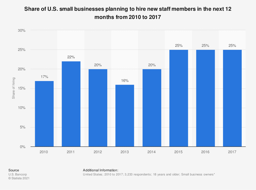 Statistic: Share of U.S. small businesses planning to hire new staff members in the next 12 months from 2010 to 2017 | Statista