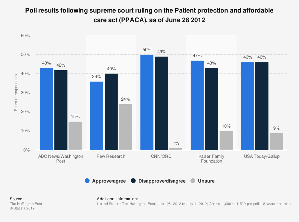 Statistic: Poll results following supreme court ruling on the Patient protection and affordable care act (PPACA), as of June 28 2012 | Statista