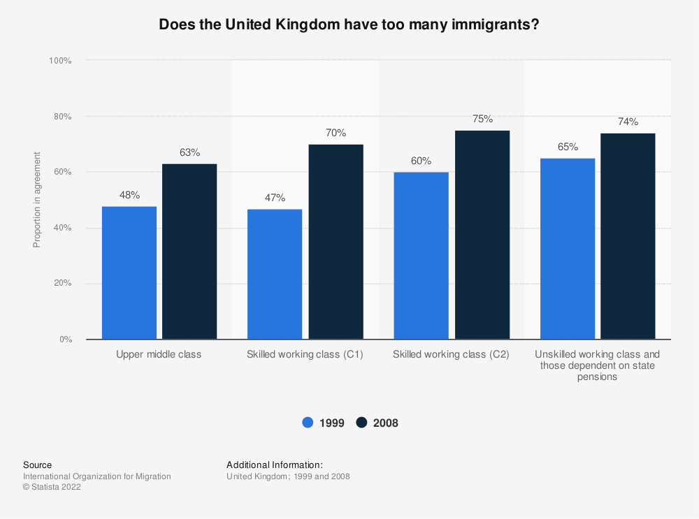 Statistic: Does the United Kingdom have too many immigrants?  | Statista