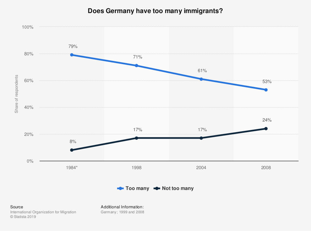 Statistic: Does Germany have too many immigrants?  | Statista