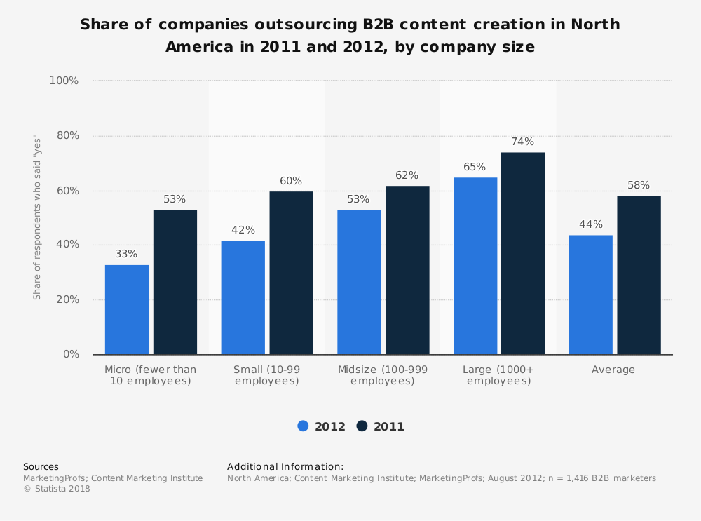 Statistic: Share of companies outsourcing B2B content creation in North America in 2011 and 2012, by company size | Statista