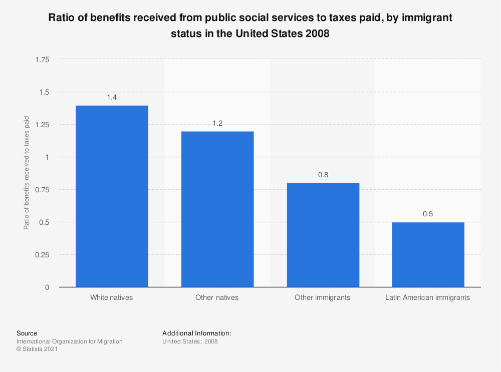Statistic: Ratio of benefits received from public social services to taxes paid, by immigrant status in the United States 2008 | Statista