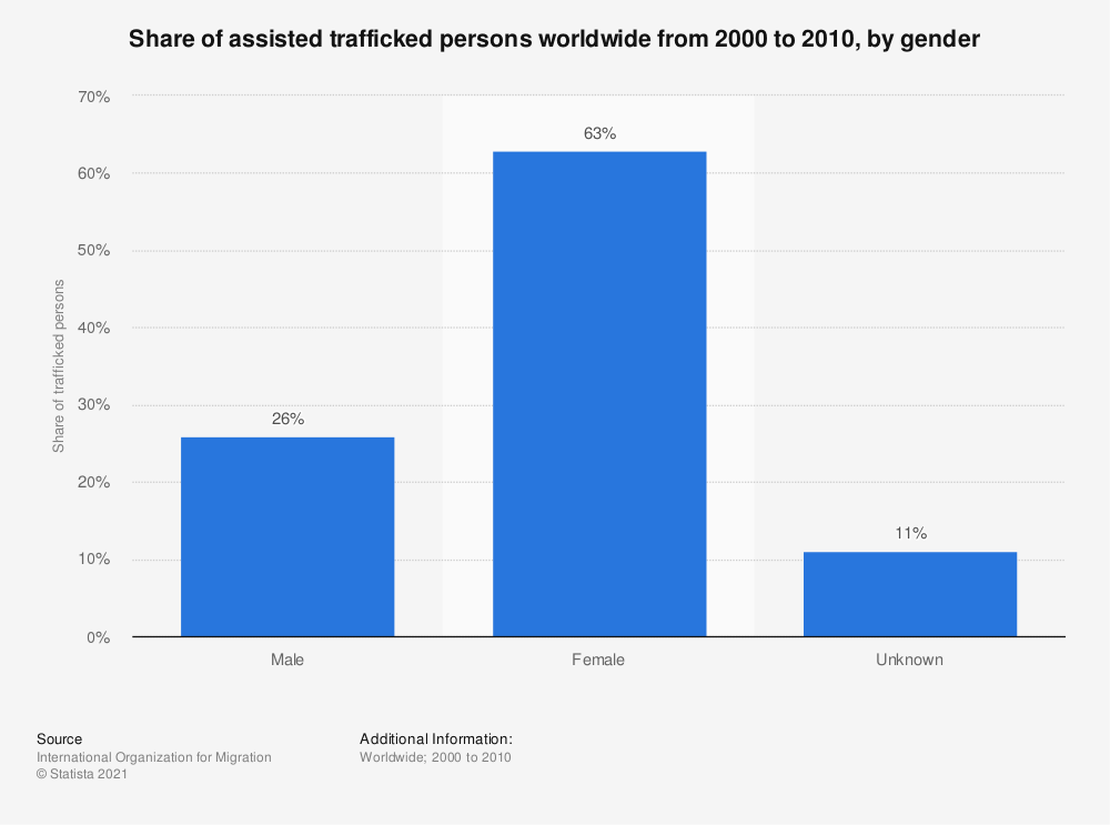 Statistic: Share of assisted trafficked persons worldwide from 2000 to 2010, by gender | Statista