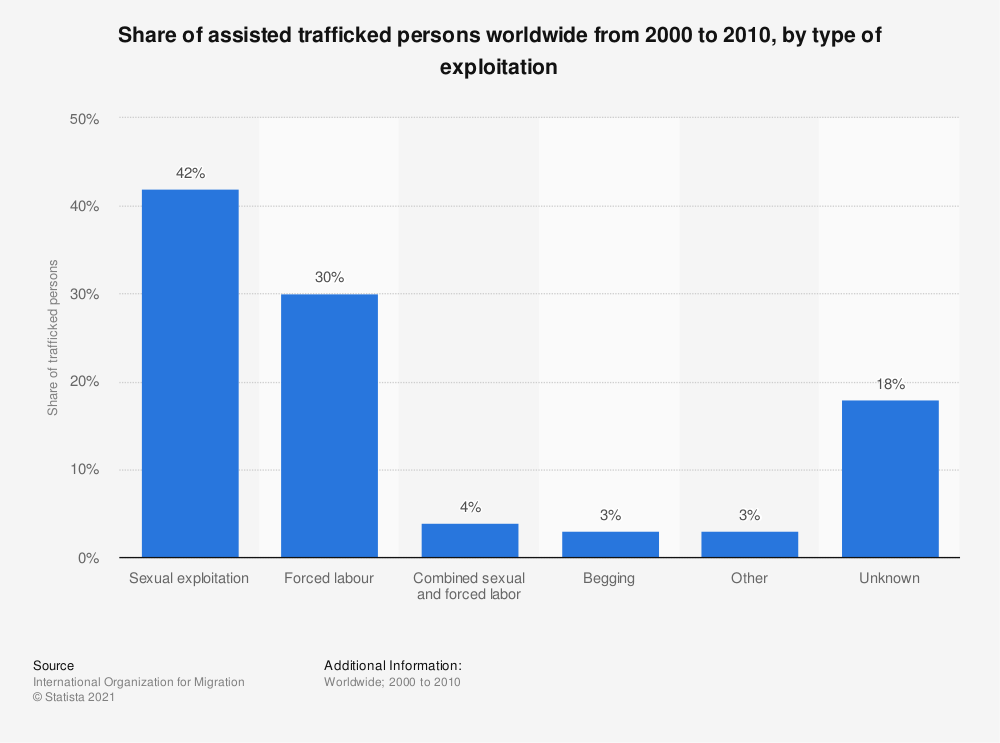 Statistic: Share of assisted trafficked persons worldwide from 2000 to 2010, by type of exploitation   Statista