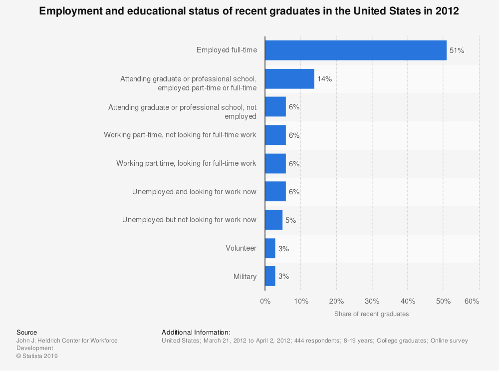 Statistic: Employment and educational status of recent graduates in the United States in 2012 | Statista
