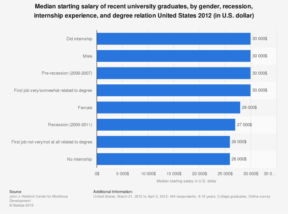 Statistic: Median starting salary of recent university graduates, by gender, recession, internship experience, and degree relation United States 2012 (in U.S. dollar) | Statista