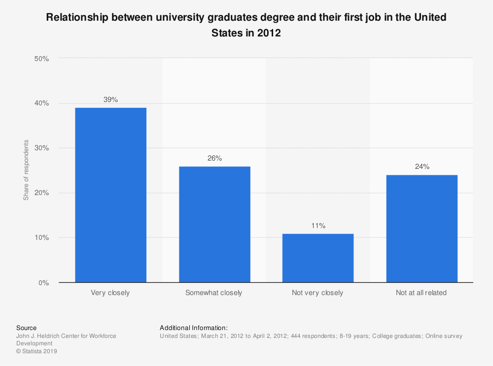 Statistic: Relationship between university graduates degree and their first job in the United States in 2012 | Statista