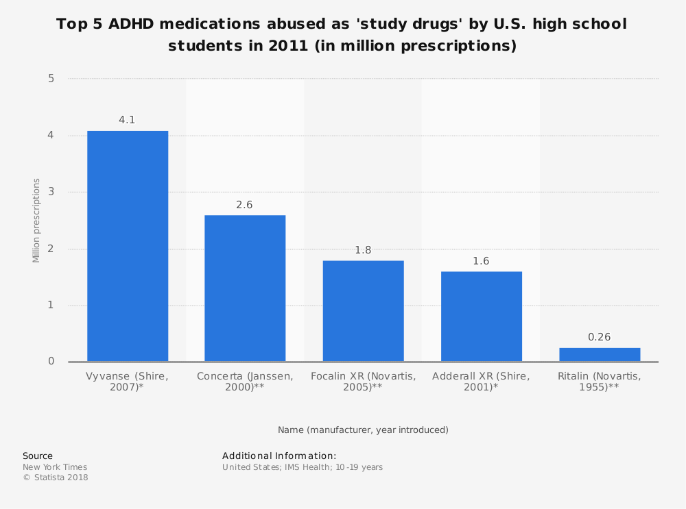 Statistic: Top 5 ADHD medications abused as 'study drugs' by U.S. high school students in 2011 (in million prescriptions) | Statista