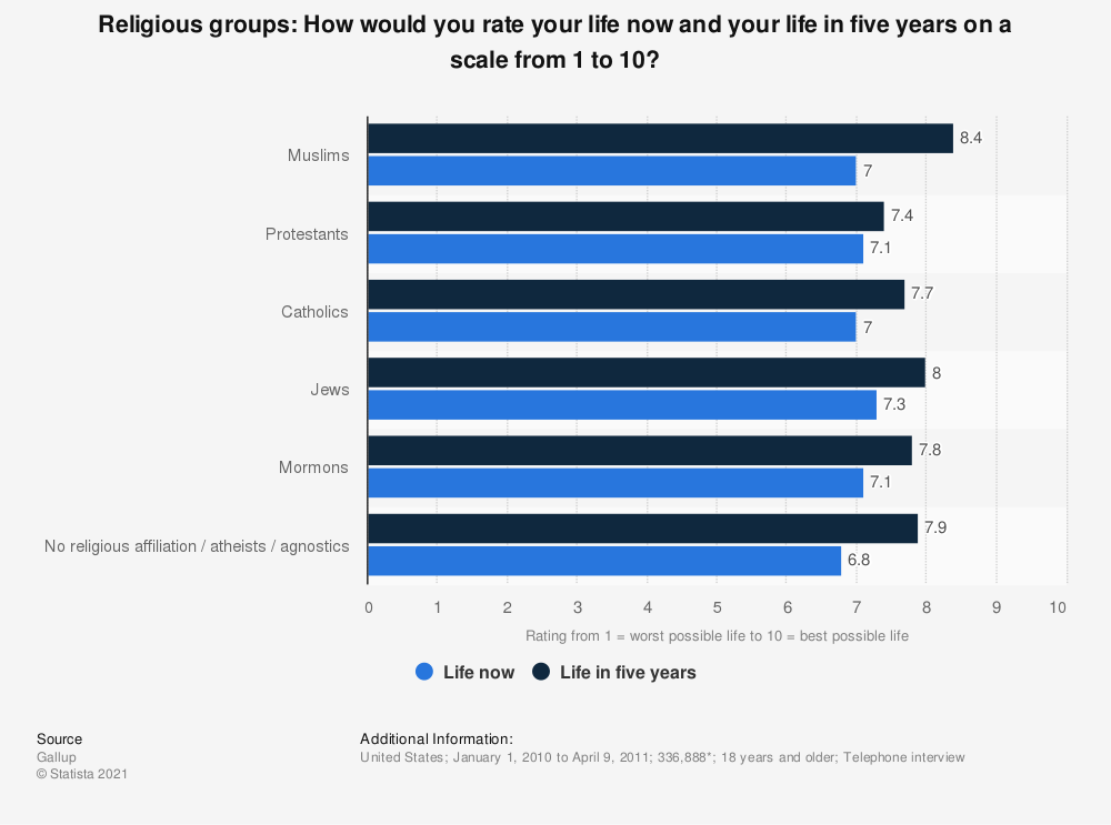 Statistic: Religious groups: How would you rate your life now and your life in five years on a scale from 1 to 10? | Statista