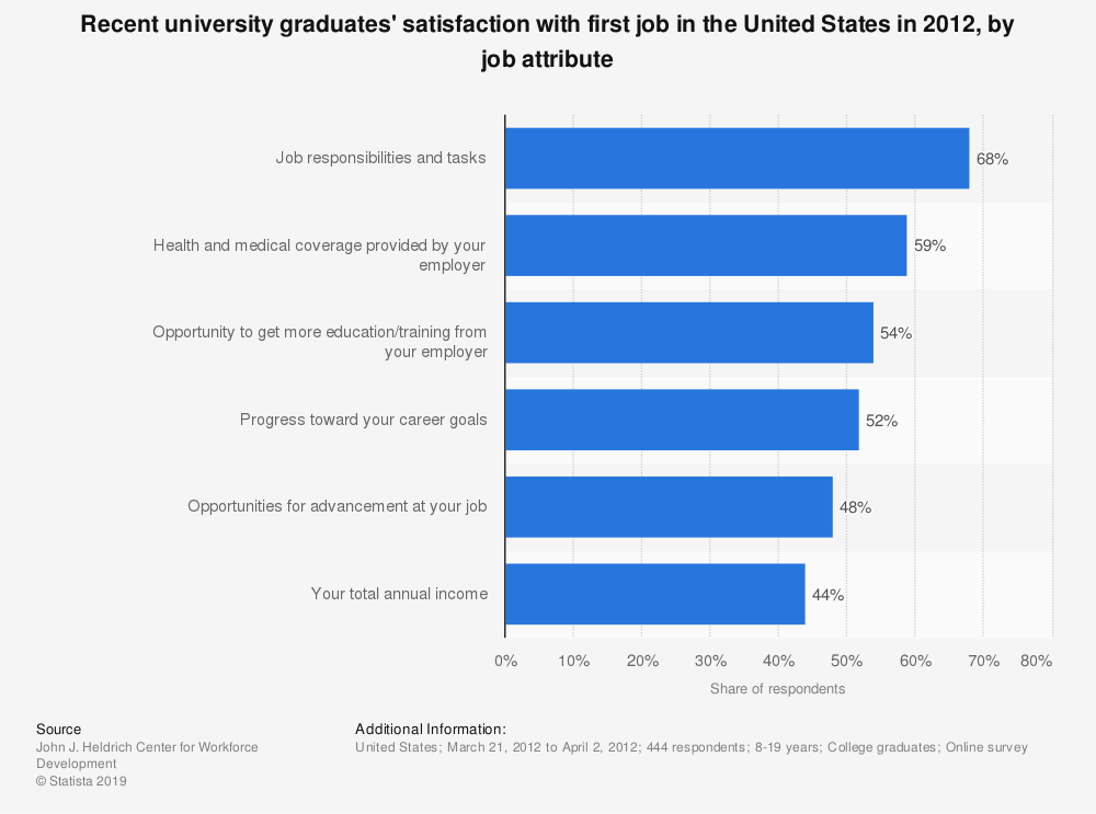 Statistic: Recent university graduates' satisfaction with first job in the United States in 2012, by job attribute | Statista