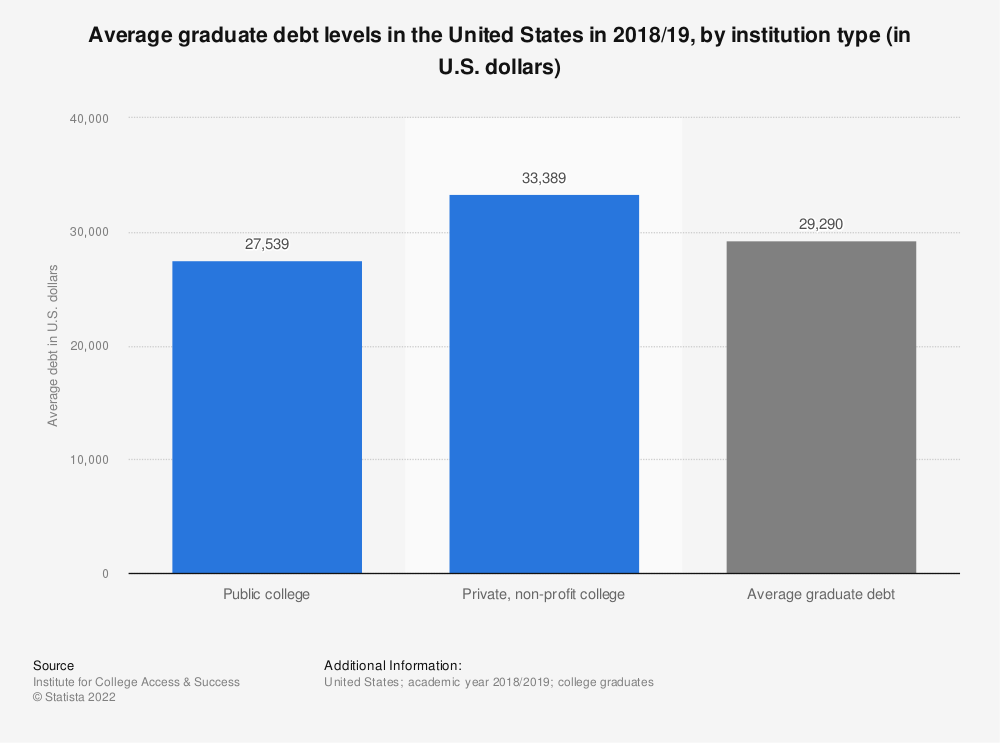 Statistic: Average graduate debt levels in the United States in 2017/18, by institution type (in U.S. dollars) | Statista