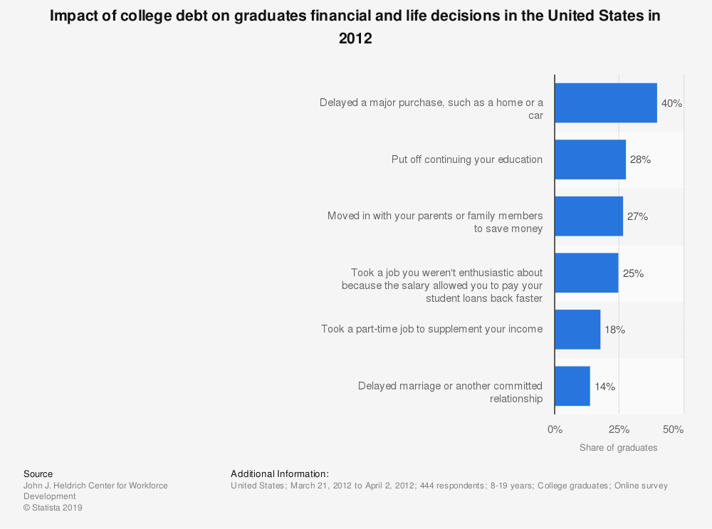 Statistic: Impact of college debt on graduates financial and life decisions in the United States in 2012 | Statista