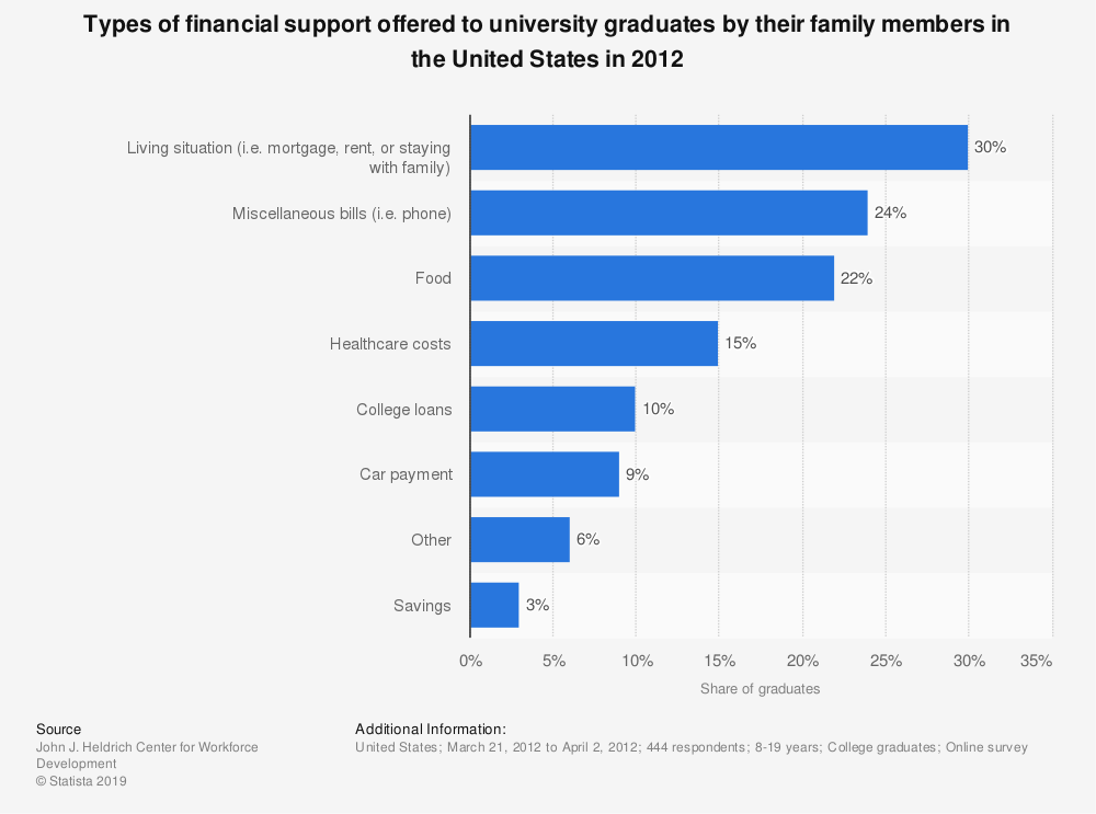 Statistic: Types of financial support offered to university graduates by their family members in the United States in 2012 | Statista