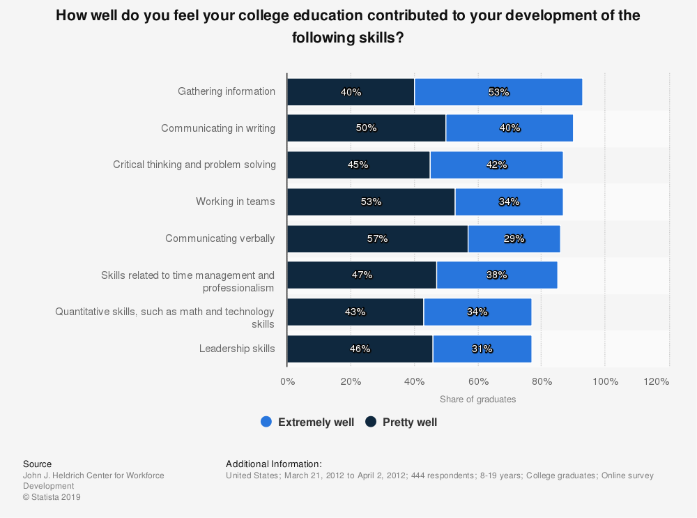 Statistic: How well do you feel your college education contributed to your development of the following skills? | Statista