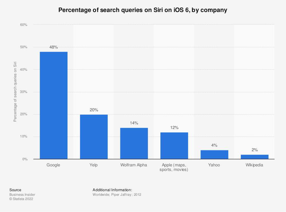 Statistic: Percentage of search queries on Siri on iOS 6, by company | Statista
