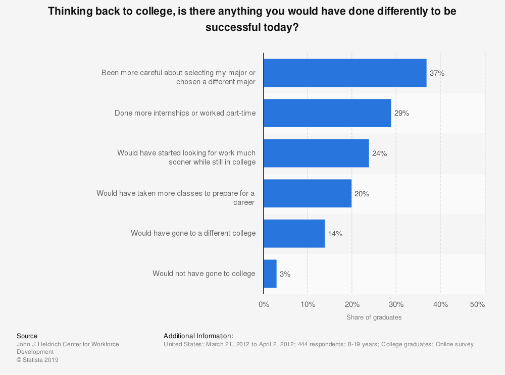 Statistic: Thinking back to college, is there anything you would have done differently to be successful today? | Statista