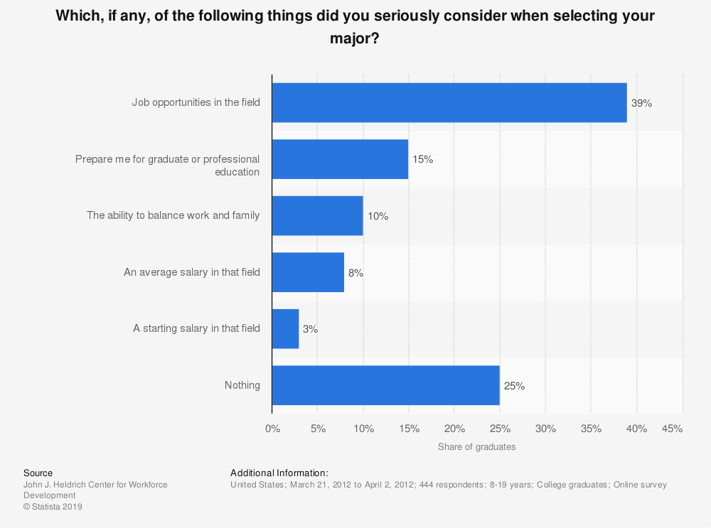 Statistic: Which, if any, of the following things did you seriously consider when selecting your major? | Statista