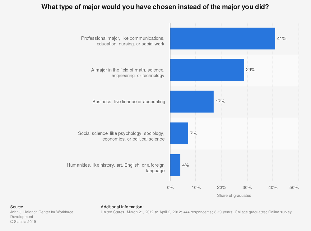 Statistic: What type of major would you have chosen instead of the major you did?  | Statista
