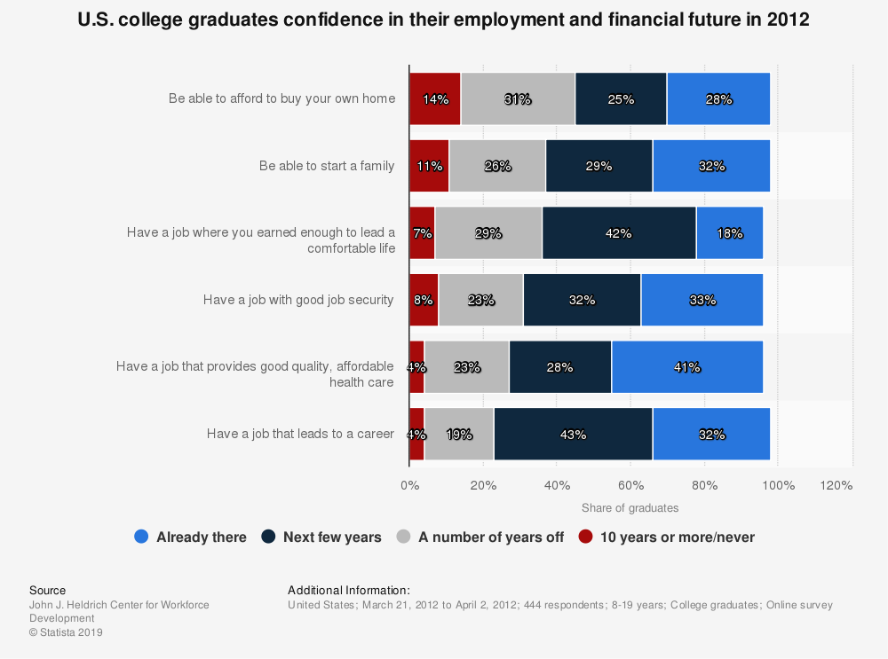 Statistic: U.S. college graduates confidence in their employment and financial future in 2012   Statista