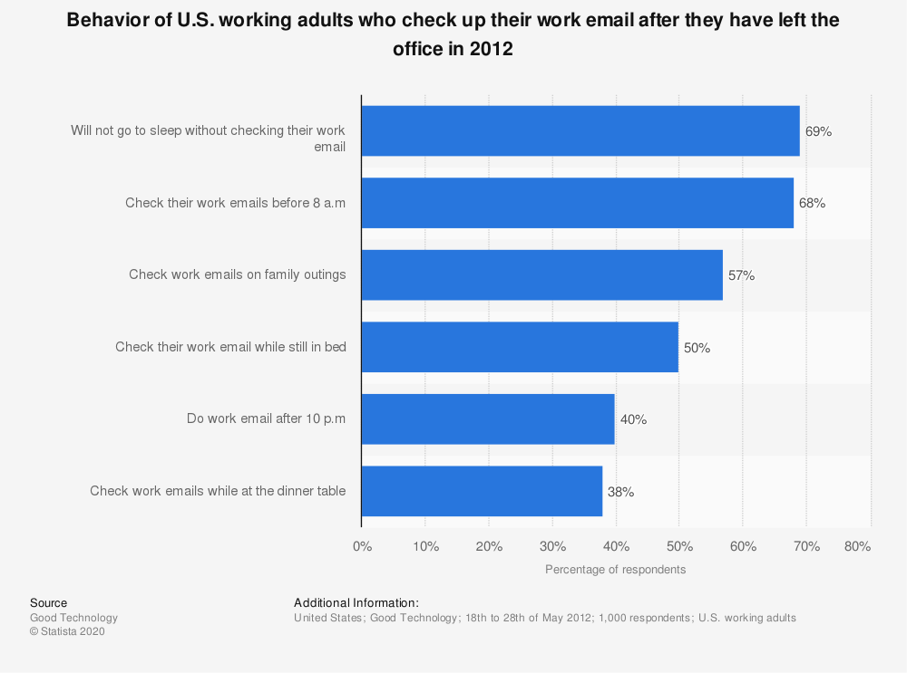 Statistic: Behavior of U.S. working adults who check up their work email after they have left the office in 2012 | Statista