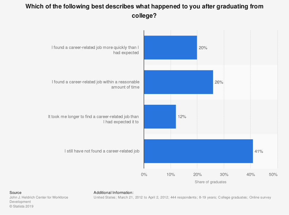 Statistic: Which of the following best describes what happened to you after graduating from college? | Statista