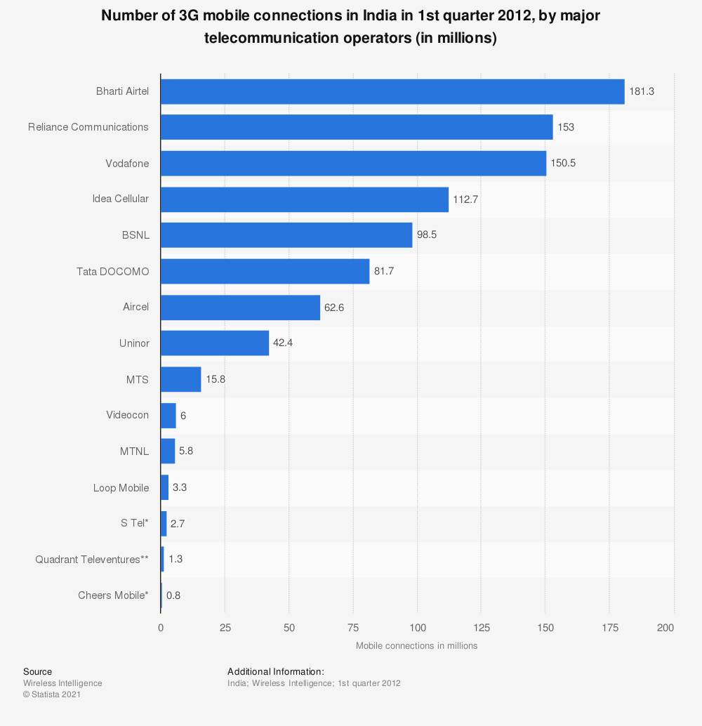 Statistic: Number of 3G mobile connections in India in 1st quarter 2012, by major telecommunication operators (in millions) | Statista