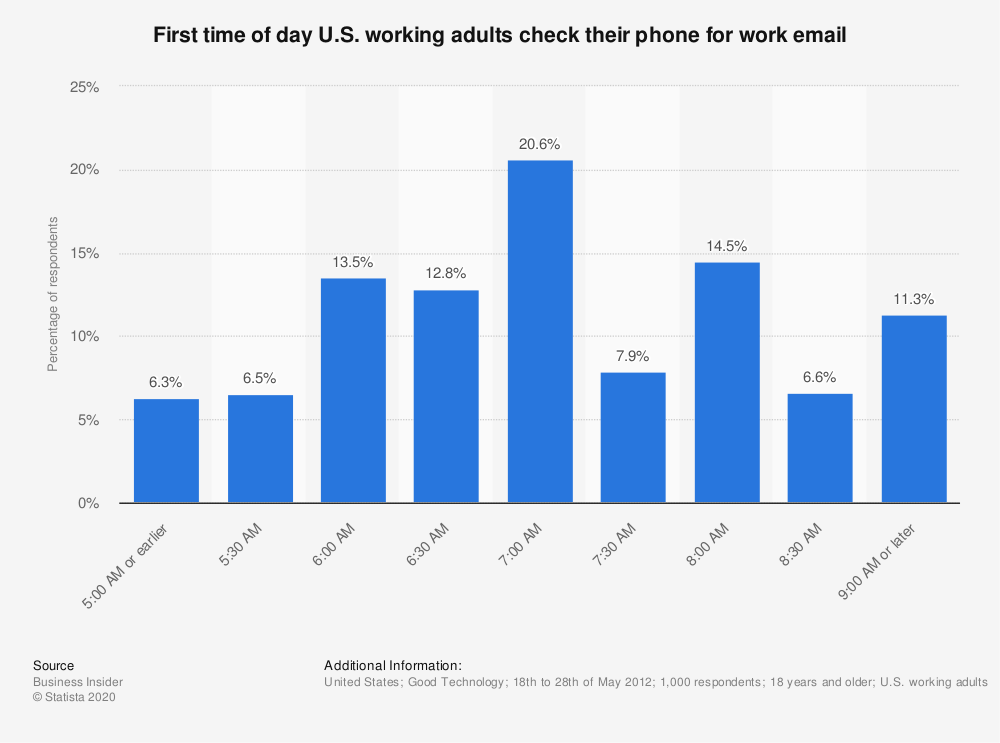Statistic: First time of day U.S. working adults check their phone for work email   Statista