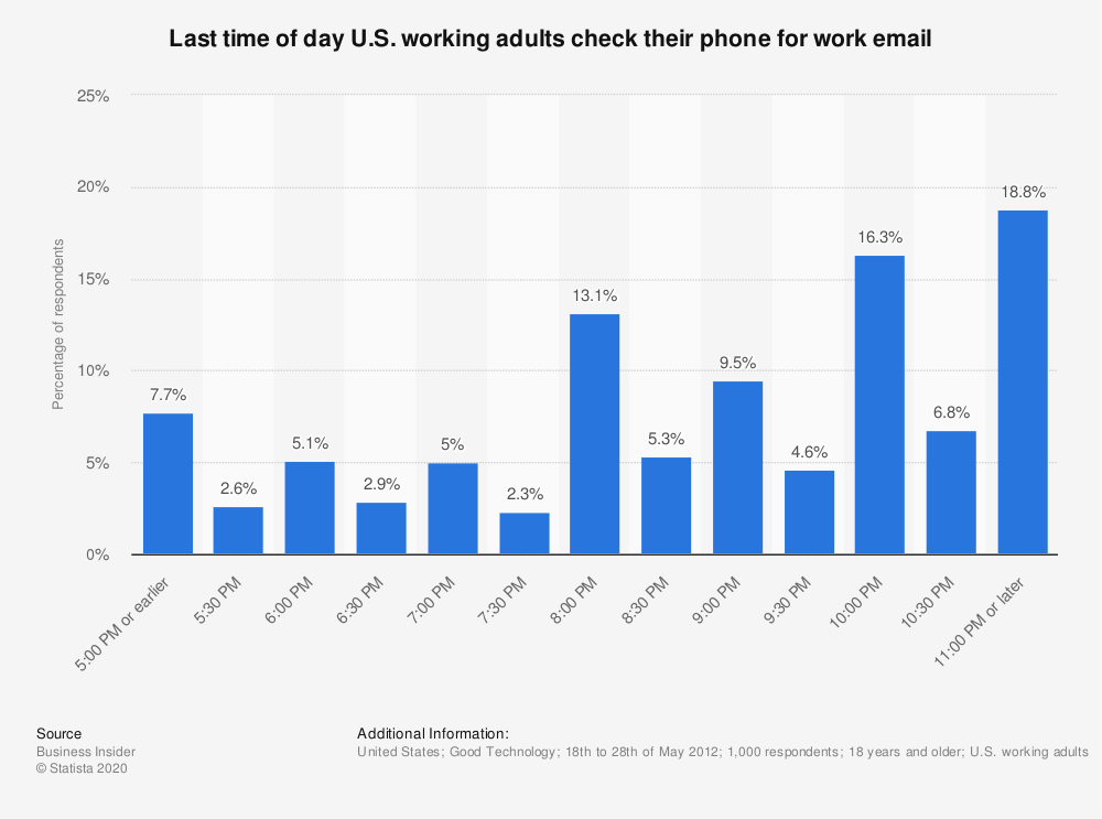Statistic: Last time of day U.S. working adults check their phone for work email   Statista