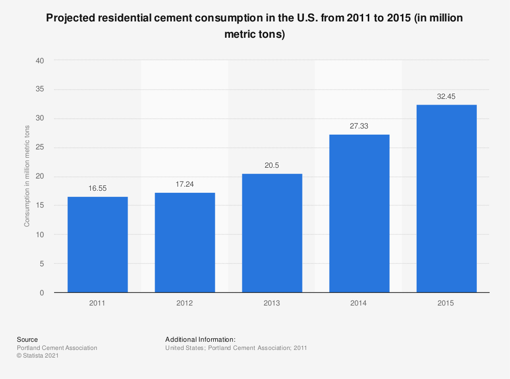 Statistic: Projected residential cement consumption in the U.S. from 2011 to 2015 (in million metric tons)*  | Statista