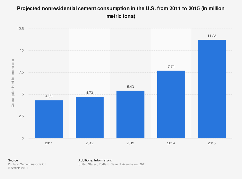 Statistic: Projected nonresidential cement consumption in the U.S. from 2011 to 2015 (in million metric tons)*  | Statista