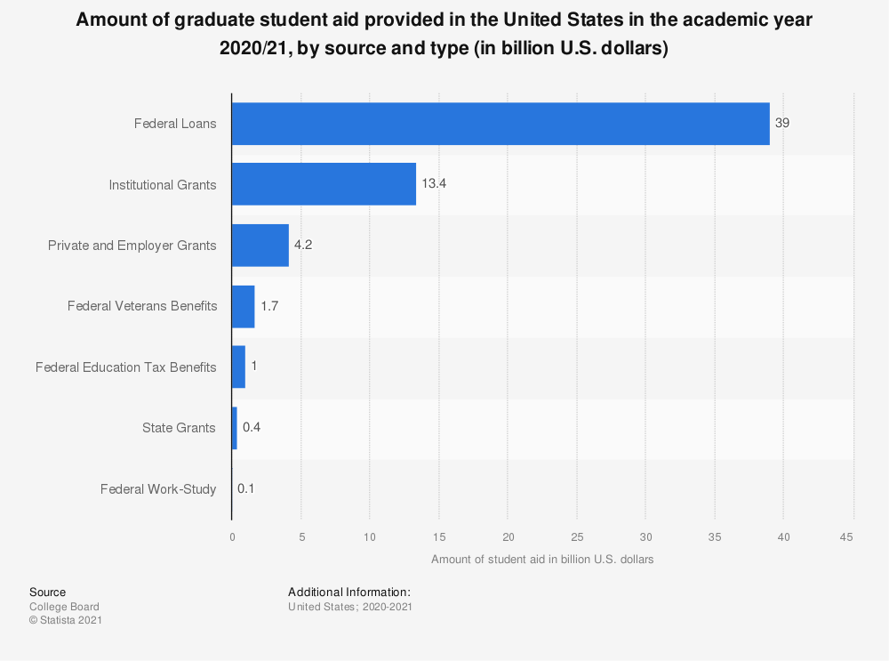 Statistic: Amount of graduate student aid provided in the United States in the academic year 2019/20, by source and type (in billion U.S. dollars) | Statista