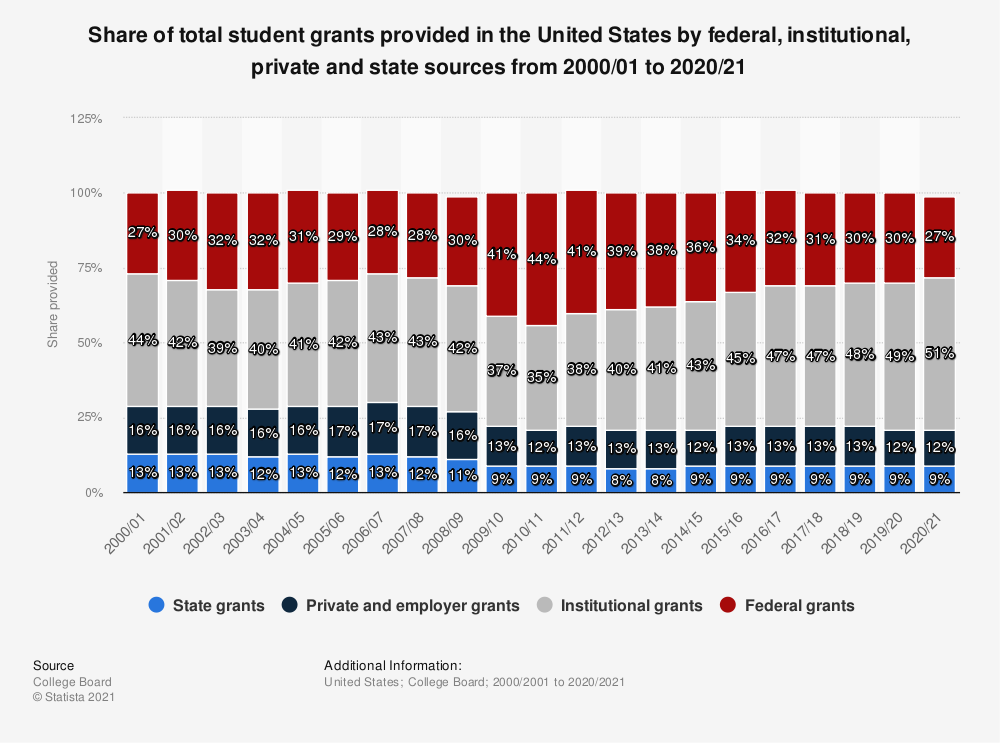 Statistic: Share of total student grants provided in the United States by federal, institutional, private and state sources from 1997/98 to 2017/18 | Statista
