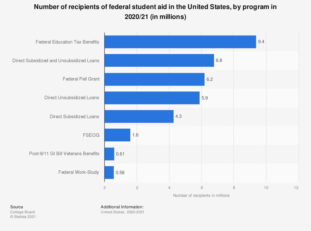 Statistic: Number of recipients of federal student aid in the United States, by program 2017/18 (in millions) | Statista