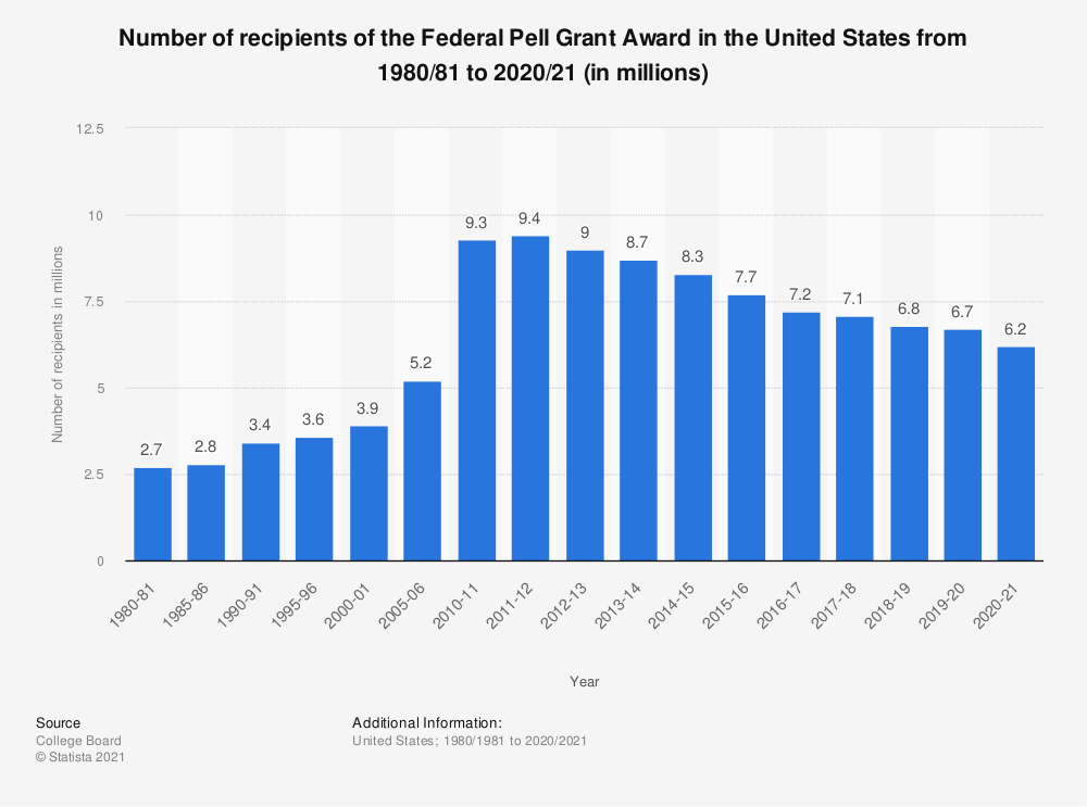 Statistic: Number of recipients of the Federal Pell Grant Award in the United States from 1980/81 to 2019/20 | Statista