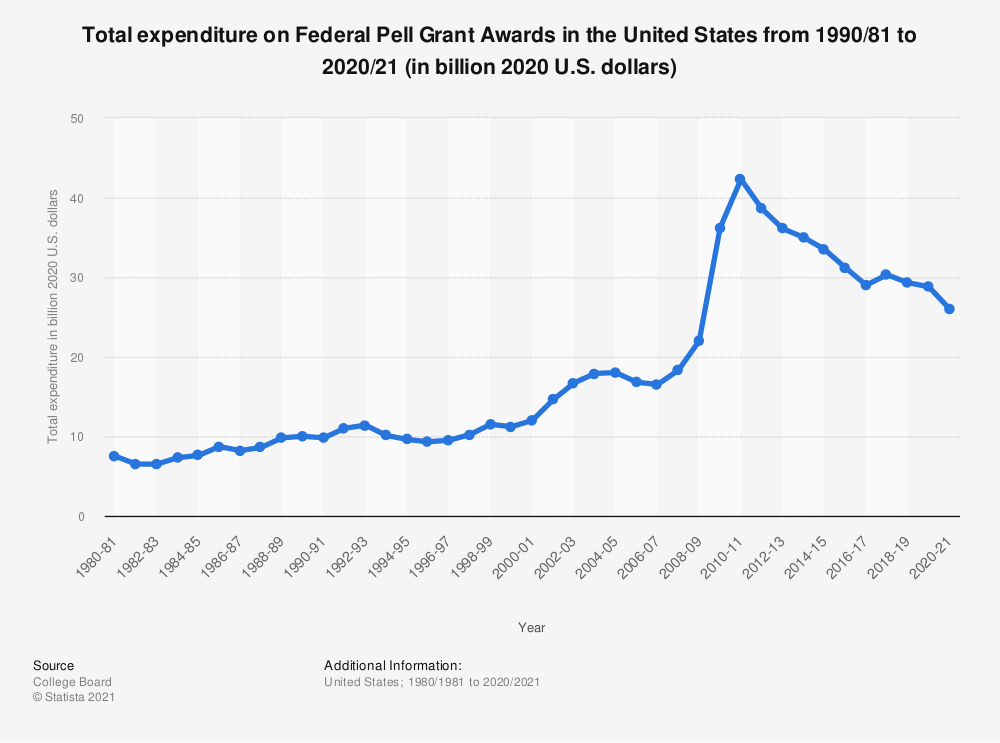 Statistic: Total expenditure on Federal Pell Grant Awards in the United States from 1977/78 to 2017/18 (in billion 2017 U.S. dollars) | Statista