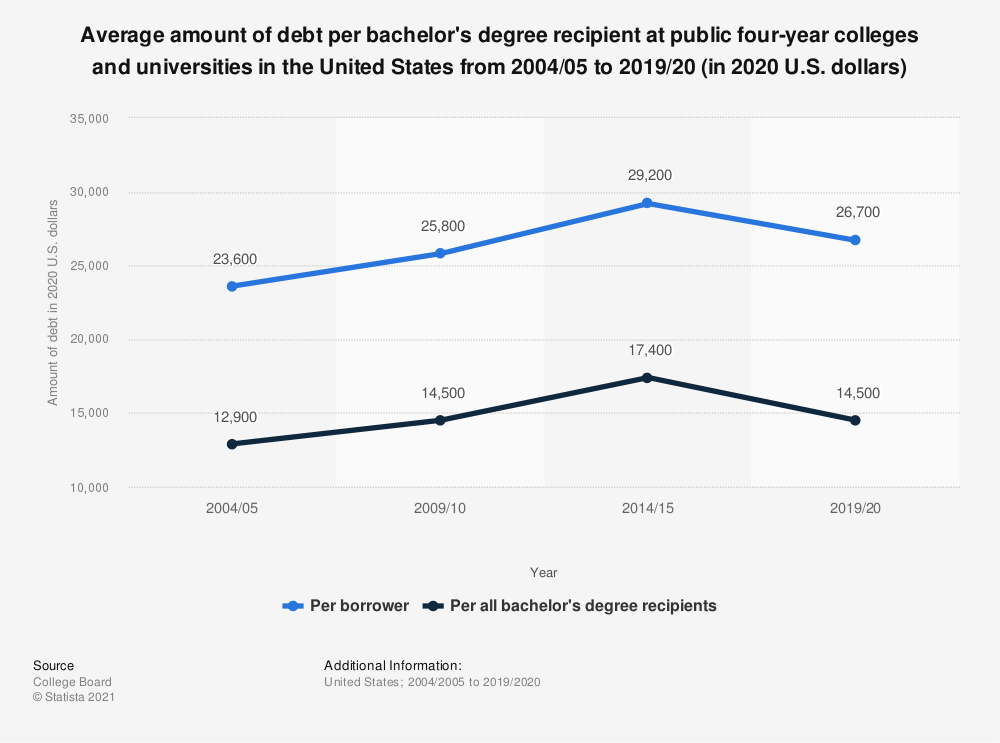 Statistic: Average amount of debt per bachelor's degree recipient at public four-year colleges and universities in the United States from 2003/04 to 2018/19 (in 2019 U.S. dollars) | Statista