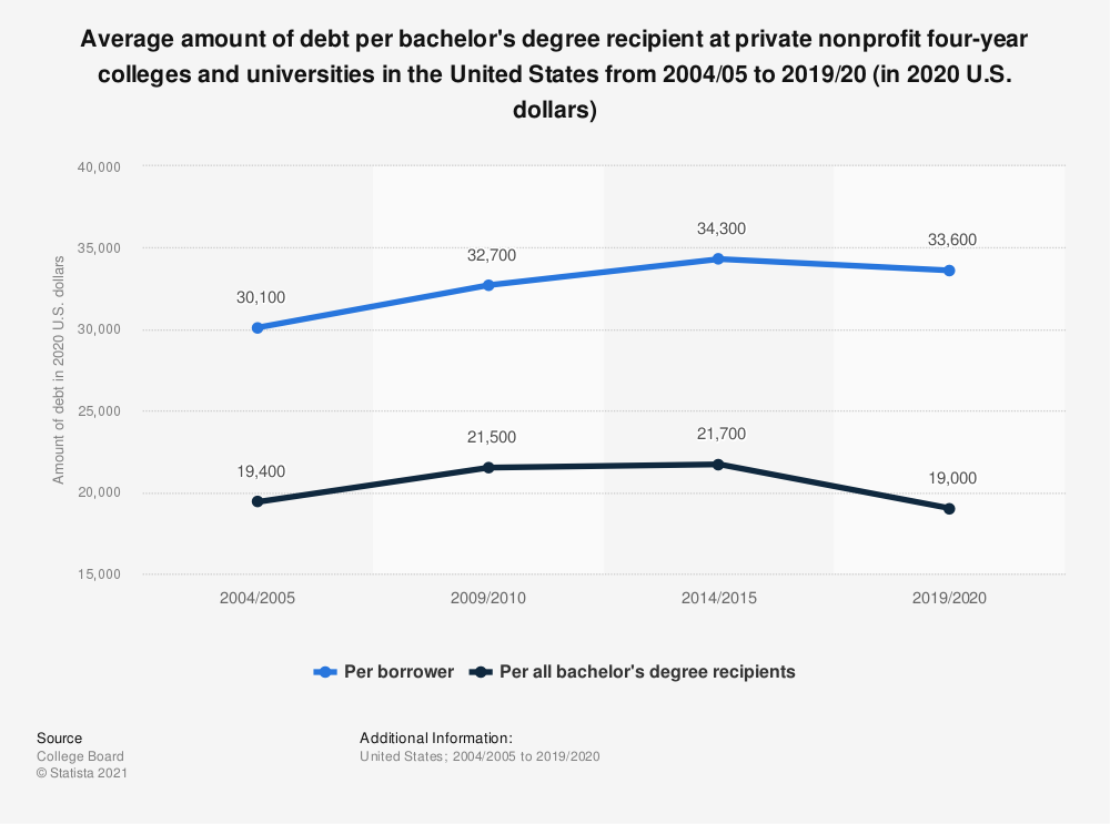 Statistic: Average amount of debt per bachelor's degree recipient at private nonprofit four-year colleges and universities in the United States from 2003/04 to 2018/19 (in 2019 U.S. dollars) | Statista