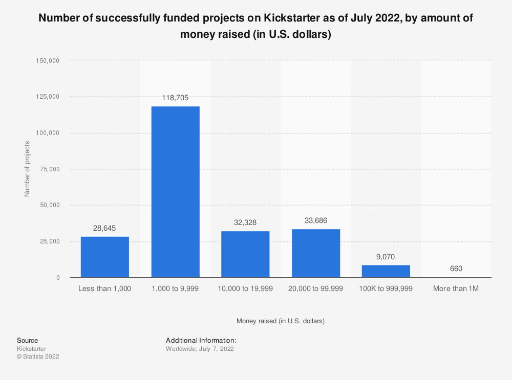 Statistic: Number of successfully funded projects on Kickstarter as of November 2020, by amount of money raised (in U.S. dollars) | Statista