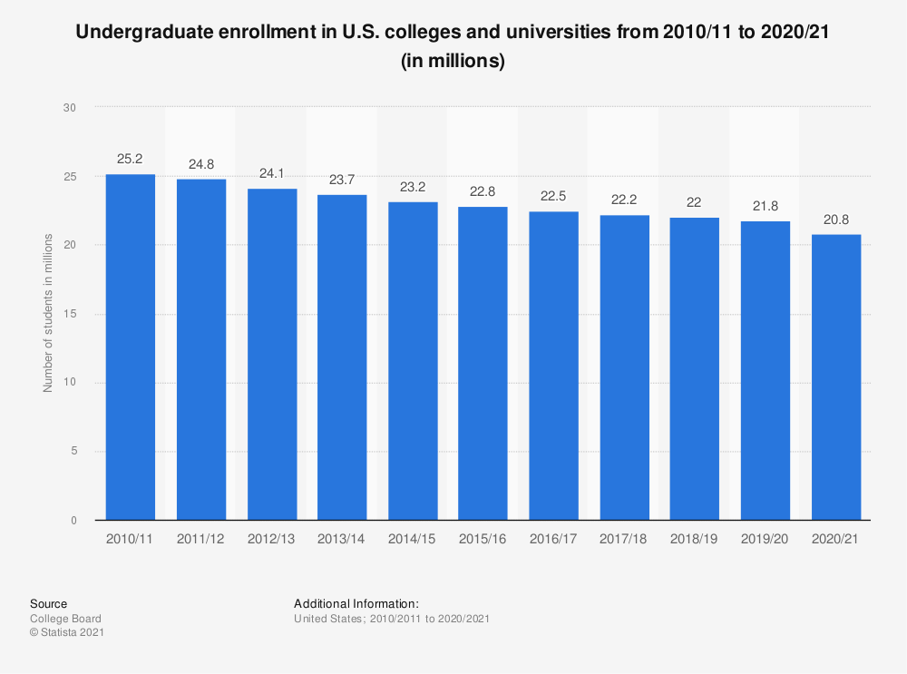 Statistic: Undergraduate enrollment in U.S. colleges and universities from 2008/09 to 2018/19 (in millions) | Statista