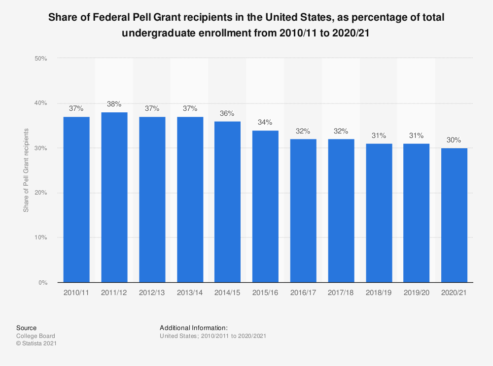 Statistic: Share of Federal Pell Grant recipients in the United States, as percentage of total undergraduate enrollment from 2007/08 to 2017/18 | Statista