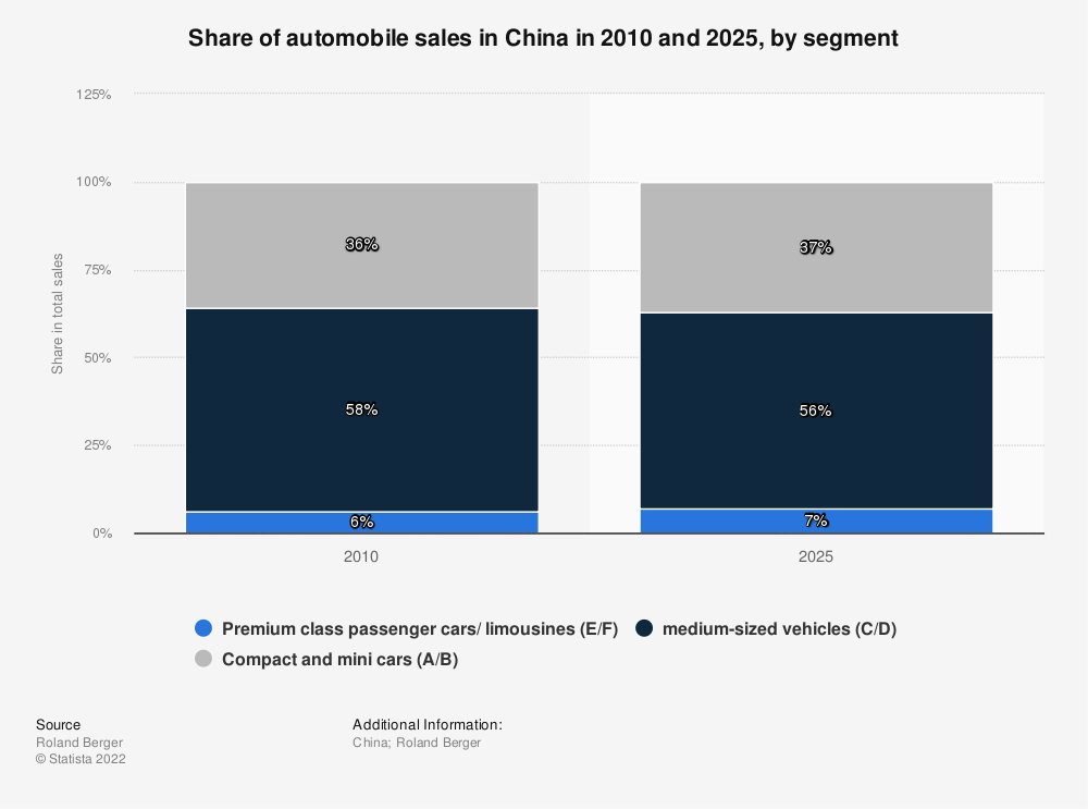 Statistic: Share of automobile sales in China in 2010 and 2025, by segment | Statista