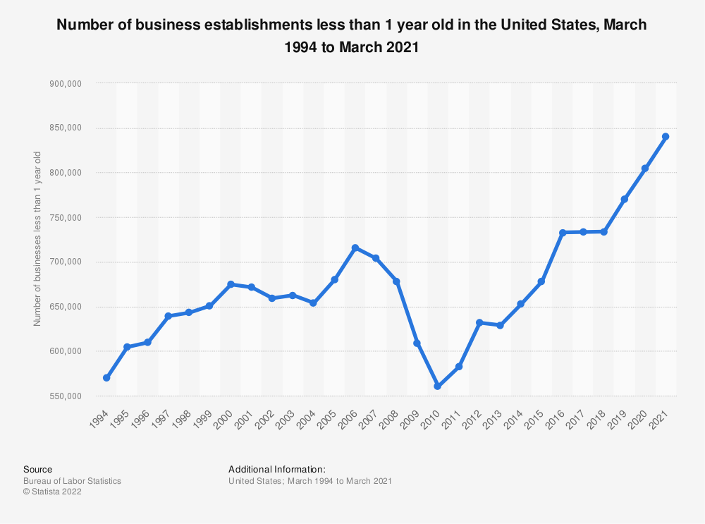 Statistic: Number of business establishments less than 1 year old in the United States, March 1994 to March 2019 | Statista